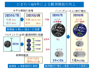 Himawari89_overview